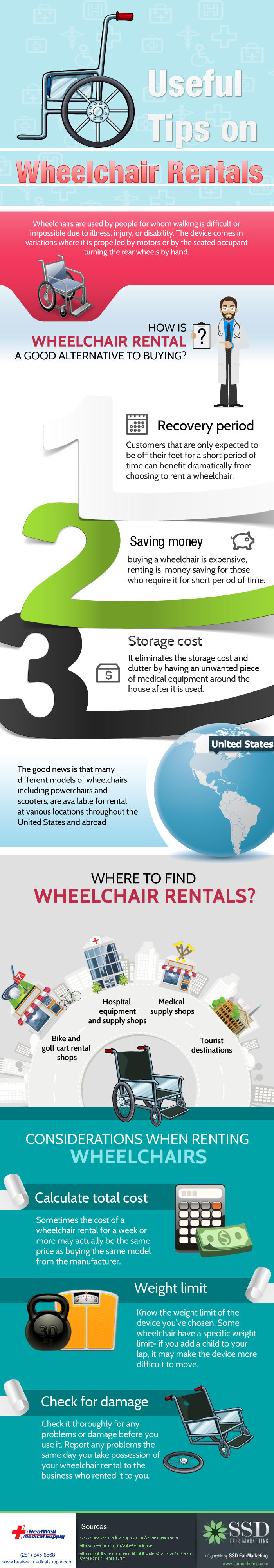 This image is an infographic that discusses wheelchair rental